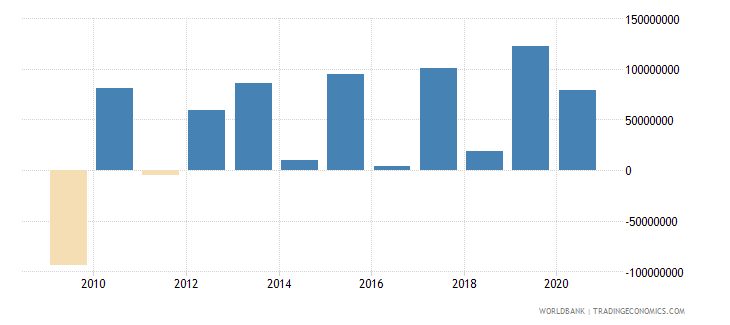 bosnia and herzegovina foreign direct investment net outflows bop current us$ wb data