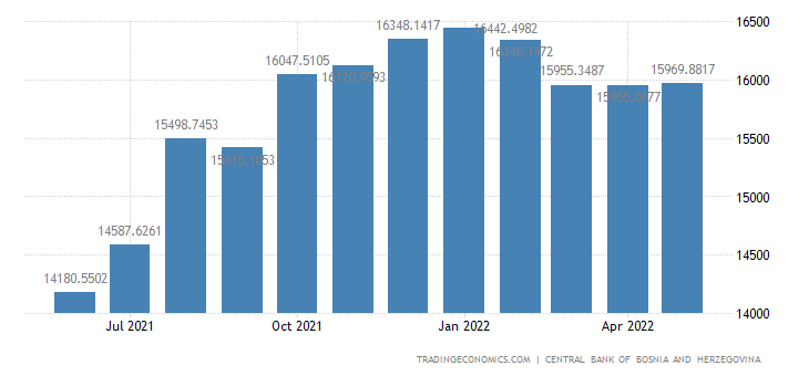 Bosnia And Herzegovina Foreign Exchange Reserves