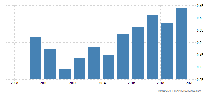 bosnia and herzegovina foreign reserves months import cover goods wb data