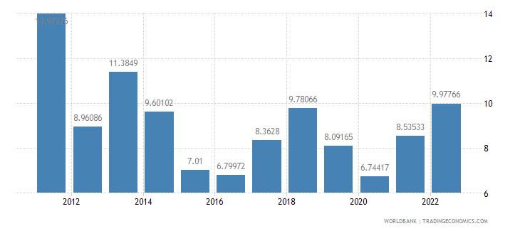 bosnia and herzegovina fuel exports percent of merchandise exports wb data
