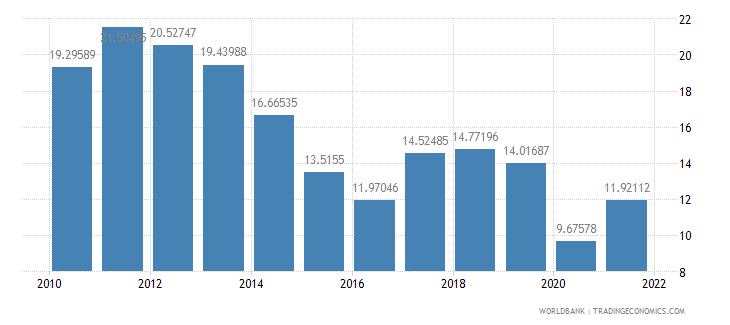 bosnia and herzegovina fuel imports percent of merchandise imports wb data