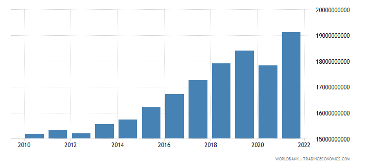 bosnia and herzegovina gdp constant 2000 us dollar wb data