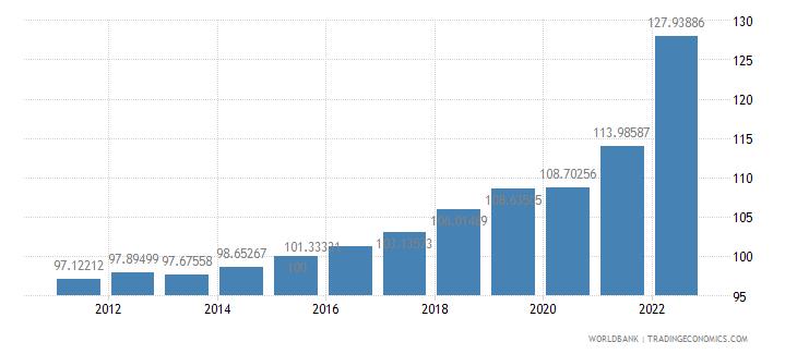 bosnia and herzegovina gdp deflator base year varies by country wb data