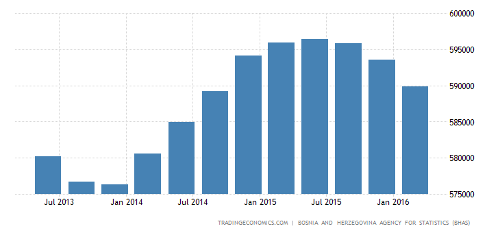Bosnia And Herzegovina GDP From Public Administration