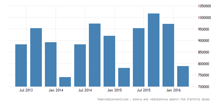 Bosnia And Herzegovina GDP From Wholesale and Retail Trade