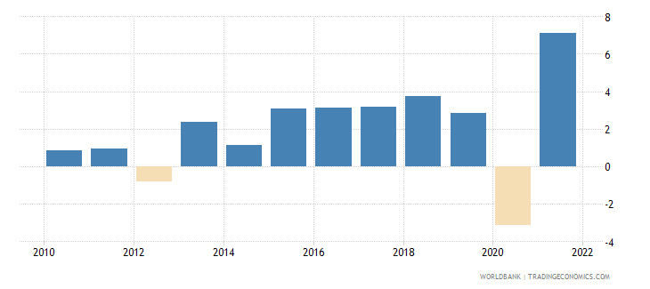 bosnia and herzegovina gdp growth annual percent 2010 wb data