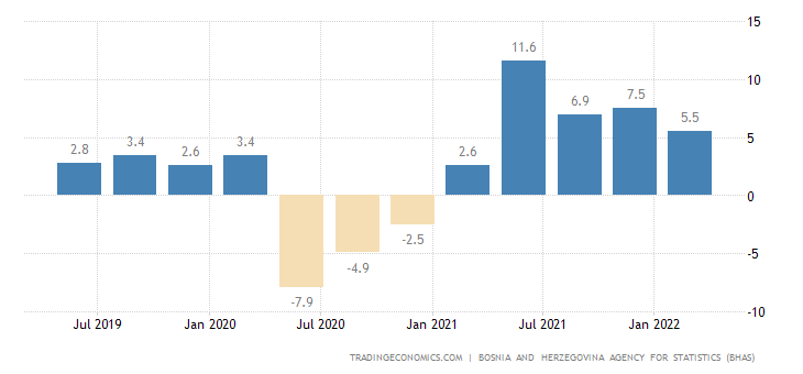 Bosnia and Herzegovina GDP Annual Growth Rate