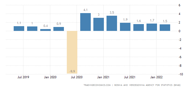 Bosnia And Herzegovina GDP Growth Rate