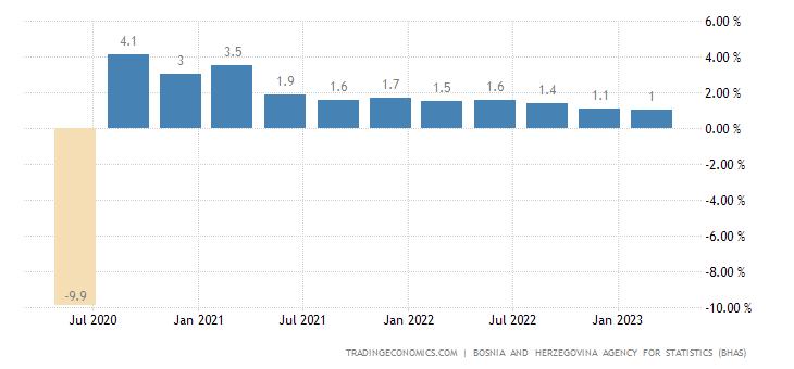 Bosnia And Herzegovina GDP Growth Rate