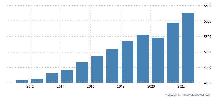 bosnia and herzegovina gdp per capita constant 2000 us dollar wb data