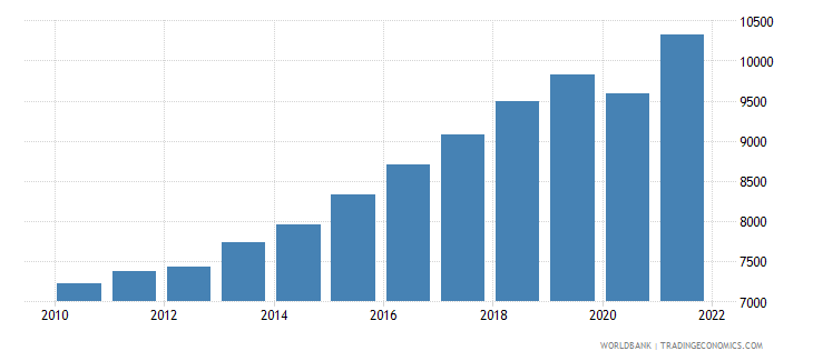 bosnia and herzegovina gdp per capita constant lcu wb data