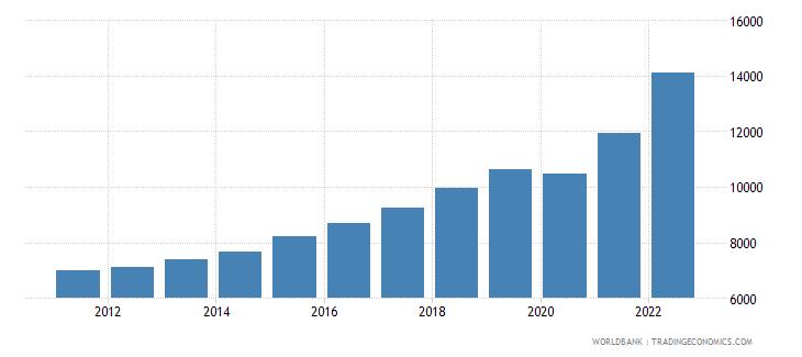 bosnia and herzegovina gdp per capita current lcu wb data