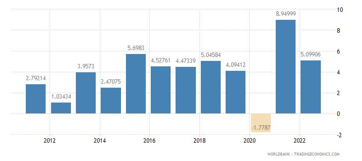 bosnia and herzegovina gdp per capita growth annual percent wb data