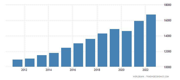 bosnia and herzegovina gdp per capita ppp constant 2005 international dollar wb data