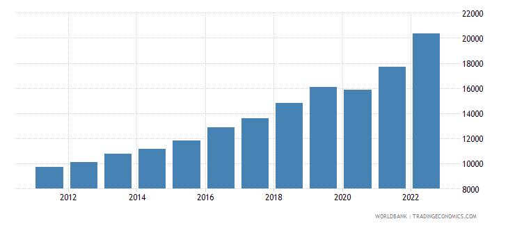 bosnia and herzegovina gdp per capita ppp us dollar wb data