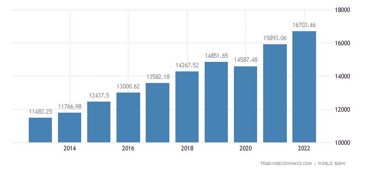 Bosnia and Herzegovina GDP per capita PPP