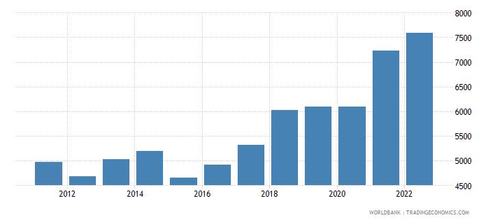 bosnia and herzegovina gdp per capita us dollar wb data