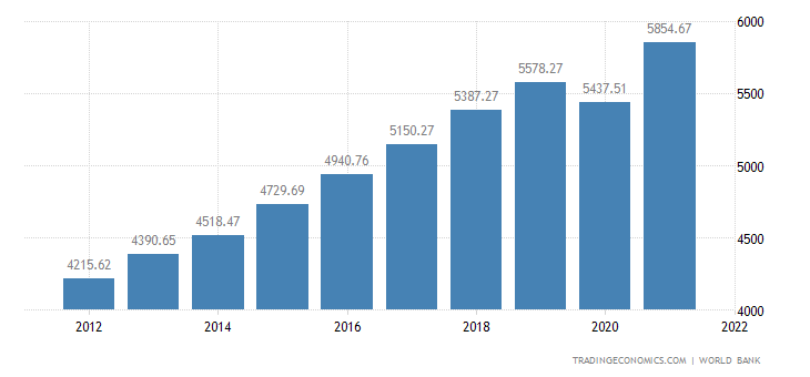 Bosnia and Herzegovina GDP per capita