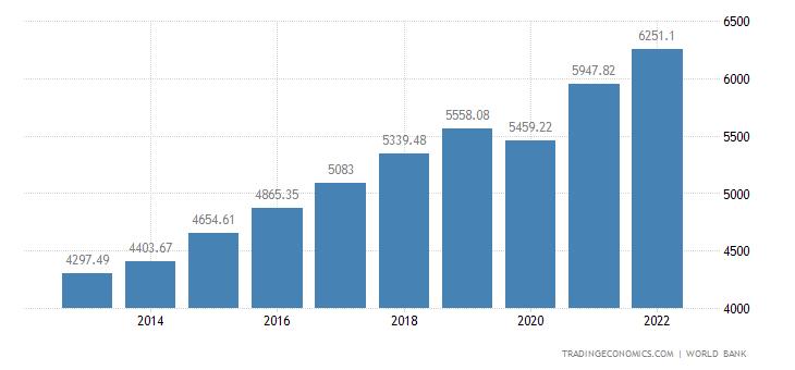 Bosnia and Herzegovina GDP per capita