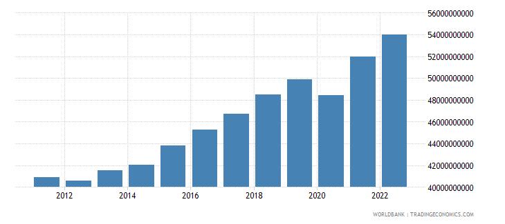 bosnia and herzegovina gdp ppp constant 2005 international dollar wb data