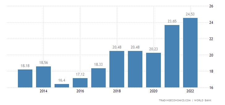 Bosnia and Herzegovina GDP