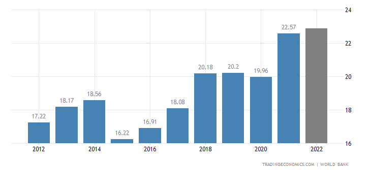 Bosnia and Herzegovina GDP