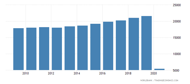 bosnia and herzegovina gdpconstant 2010 us$millionsseas adj  wb data