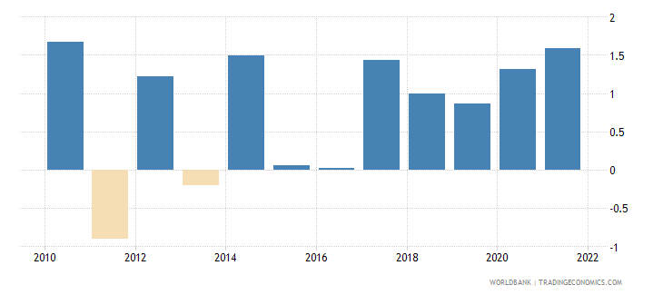 bosnia and herzegovina general government final consumption expenditure annual percent growth wb data