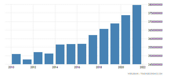 bosnia and herzegovina general government final consumption expenditure constant 2000 us$ wb data