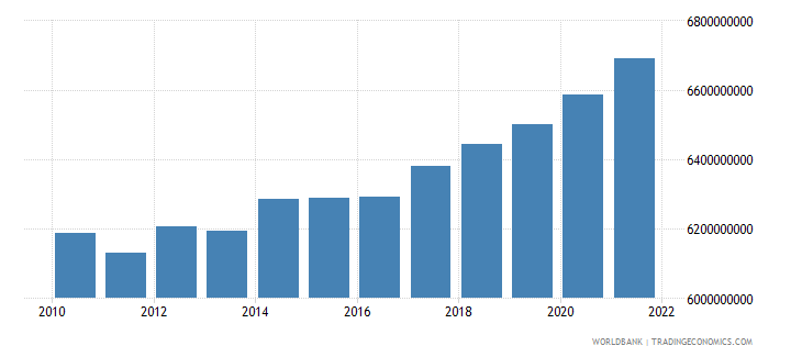 bosnia and herzegovina general government final consumption expenditure constant lcu wb data