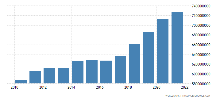 bosnia and herzegovina general government final consumption expenditure current lcu wb data