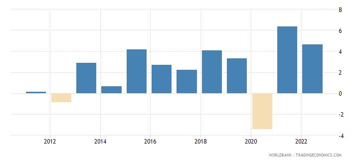 bosnia and herzegovina gni growth annual percent wb data