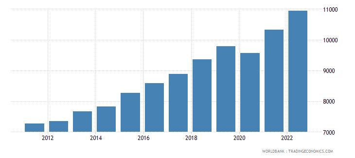 bosnia and herzegovina gni per capita constant lcu wb data