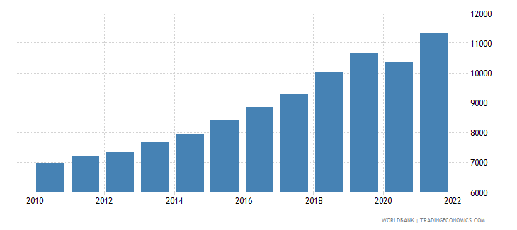 bosnia and herzegovina gni per capita current lcu wb data
