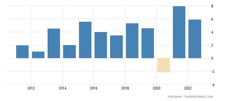 bosnia and herzegovina gni per capita growth annual percent wb data