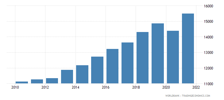 bosnia and herzegovina gni per capita ppp constant 2011 international $ wb data