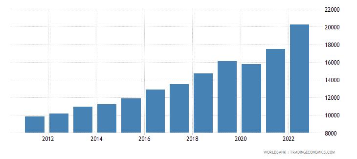 bosnia and herzegovina gni per capita ppp us dollar wb data