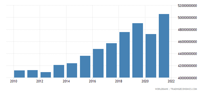 bosnia and herzegovina gni ppp constant 2011 international $ wb data