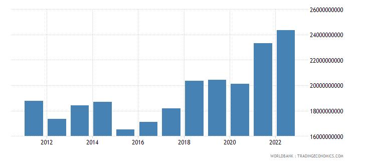 bosnia and herzegovina gni us dollar wb data