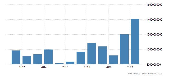 bosnia and herzegovina goods imports bop us dollar wb data