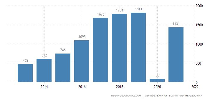 Bosnia And Herzegovina Government Budget Value