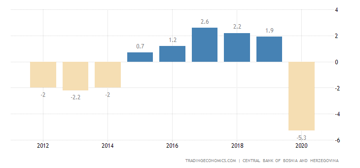 Bosnia and Herzegovina Government Budget