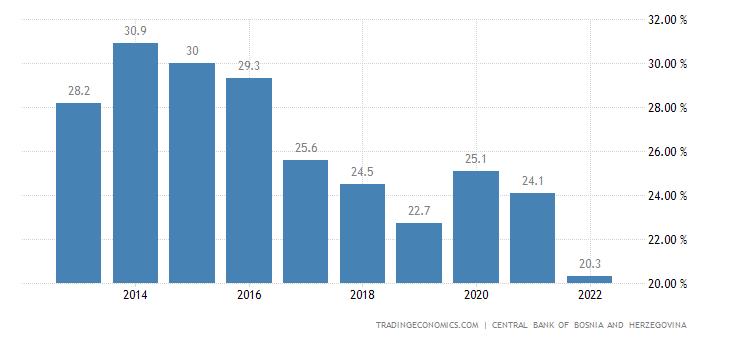 Bosnia and Herzegovina Government Debt to GDP
