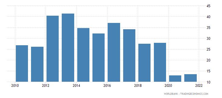bosnia and herzegovina government effectiveness percentile rank wb data