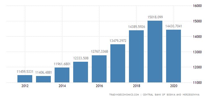 Bosnia And Herzegovina Government Revenues