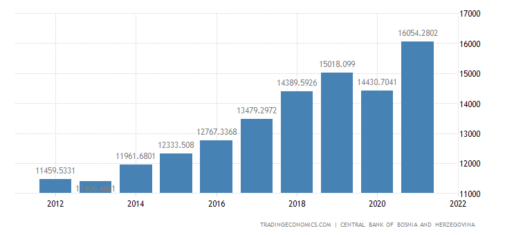 Bosnia And Herzegovina Government Revenues