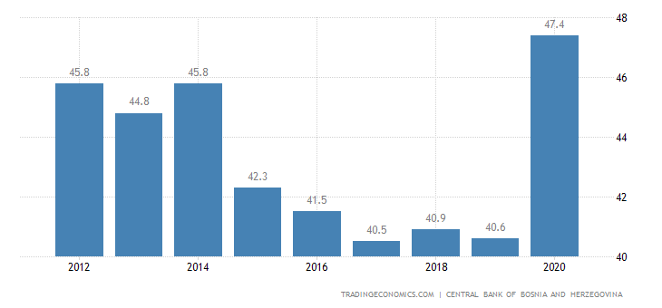 Bosnia And Herzegovina Government Spending To Gdp