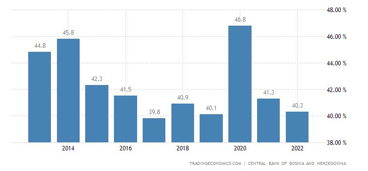 Bosnia And Herzegovina Government Spending To GDP