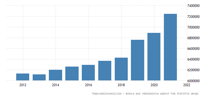 Bosnia And Herzegovina Government Spending