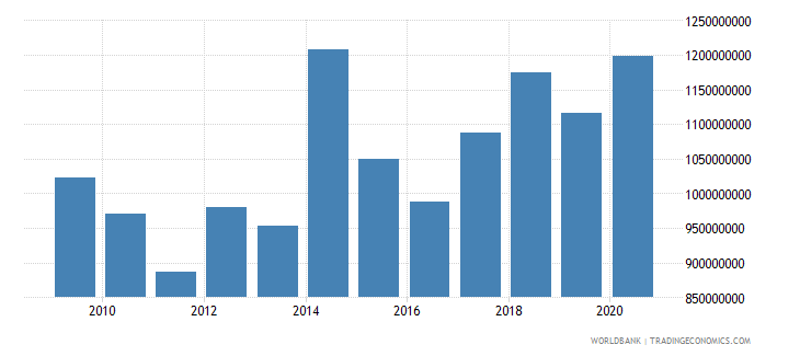bosnia and herzegovina grants and other revenue current lcu wb data